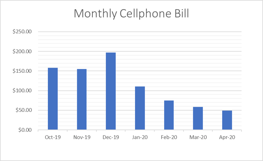 Lowering our cellphone bill. Monthly reduction